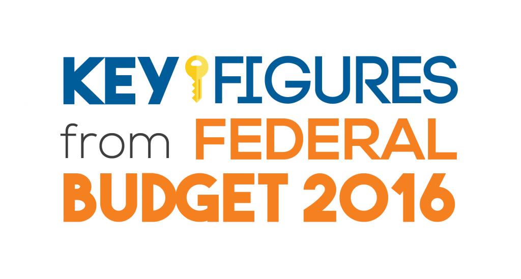Key Figures from Federal Budget 2016