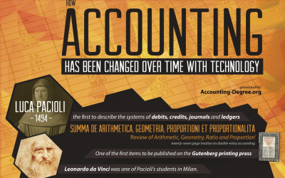 Transformation of Accounting in Recent Years