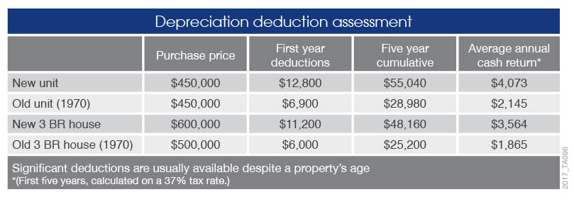 2017_TA096 Res_Deduction assessment_Updated