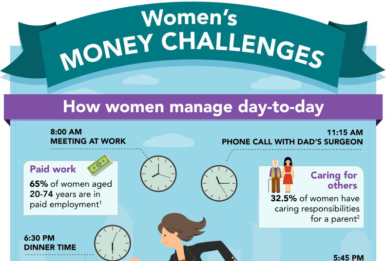 Women's money challenges