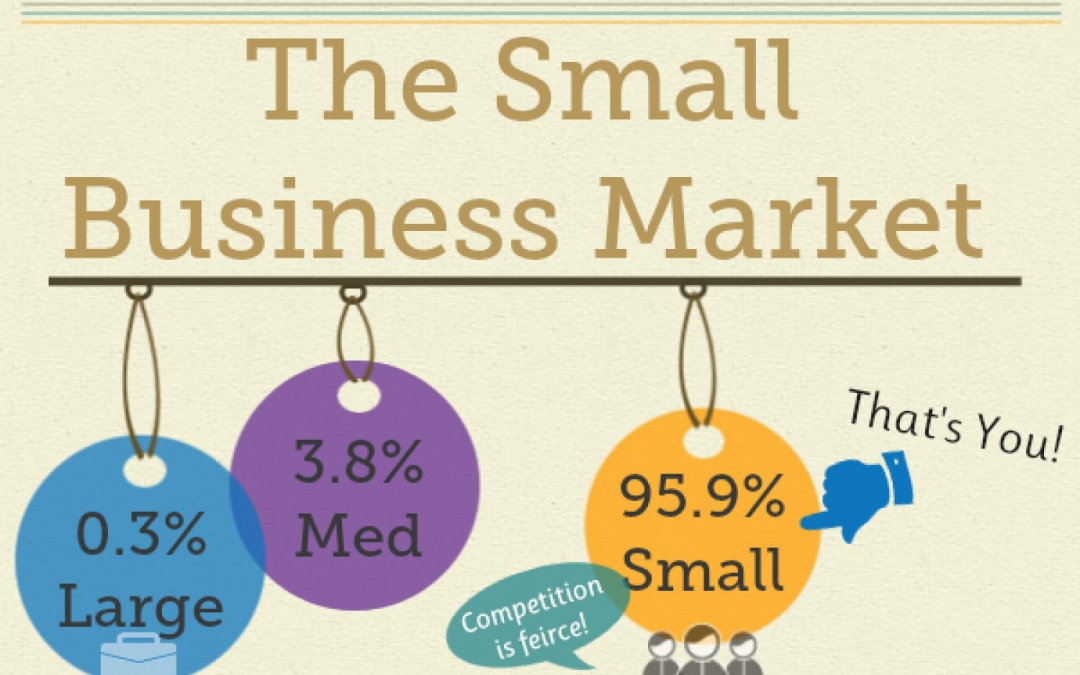 The Small Business Market